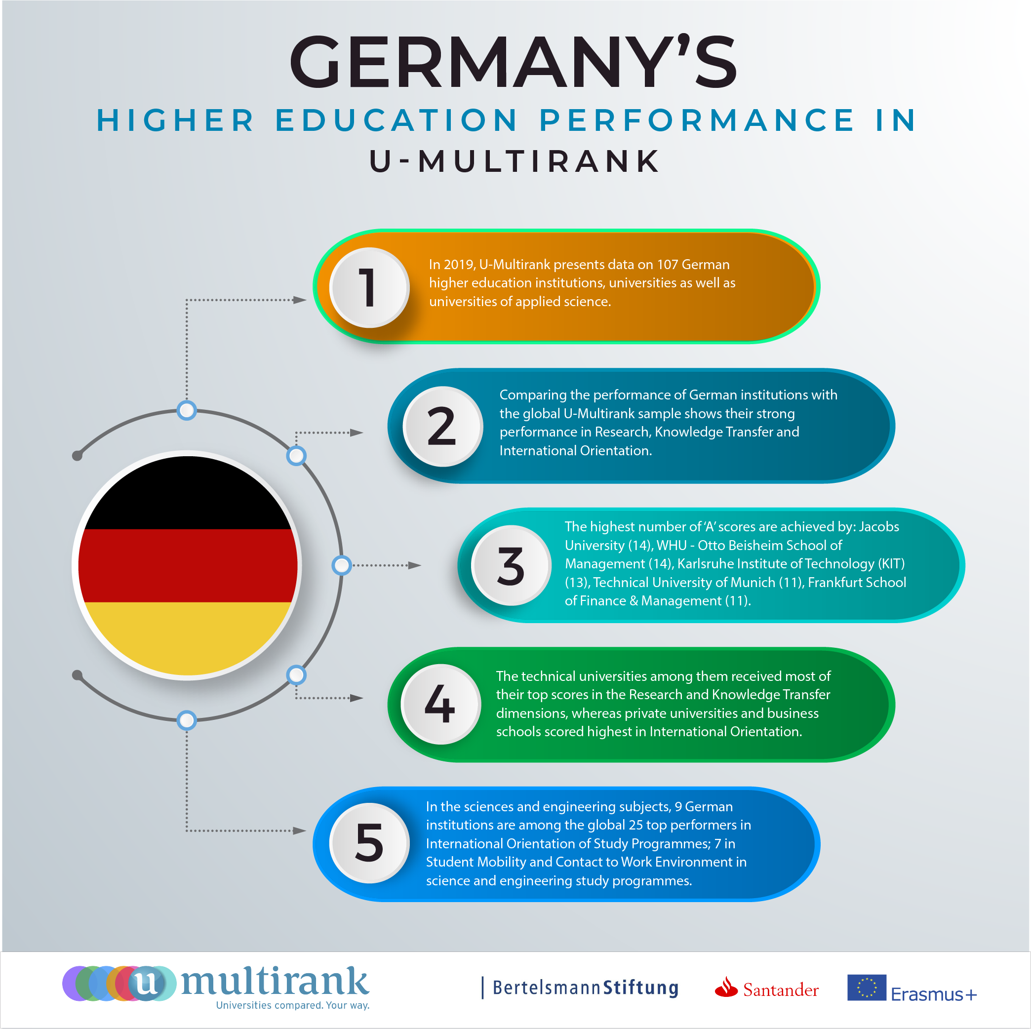 Germany's Higher Education Performance in U-Multirank