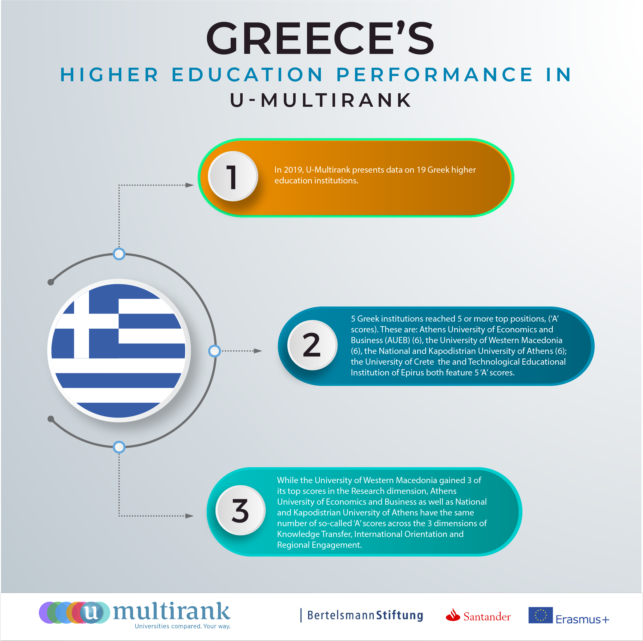 Greece's Higher Education Performance in U-Multirank