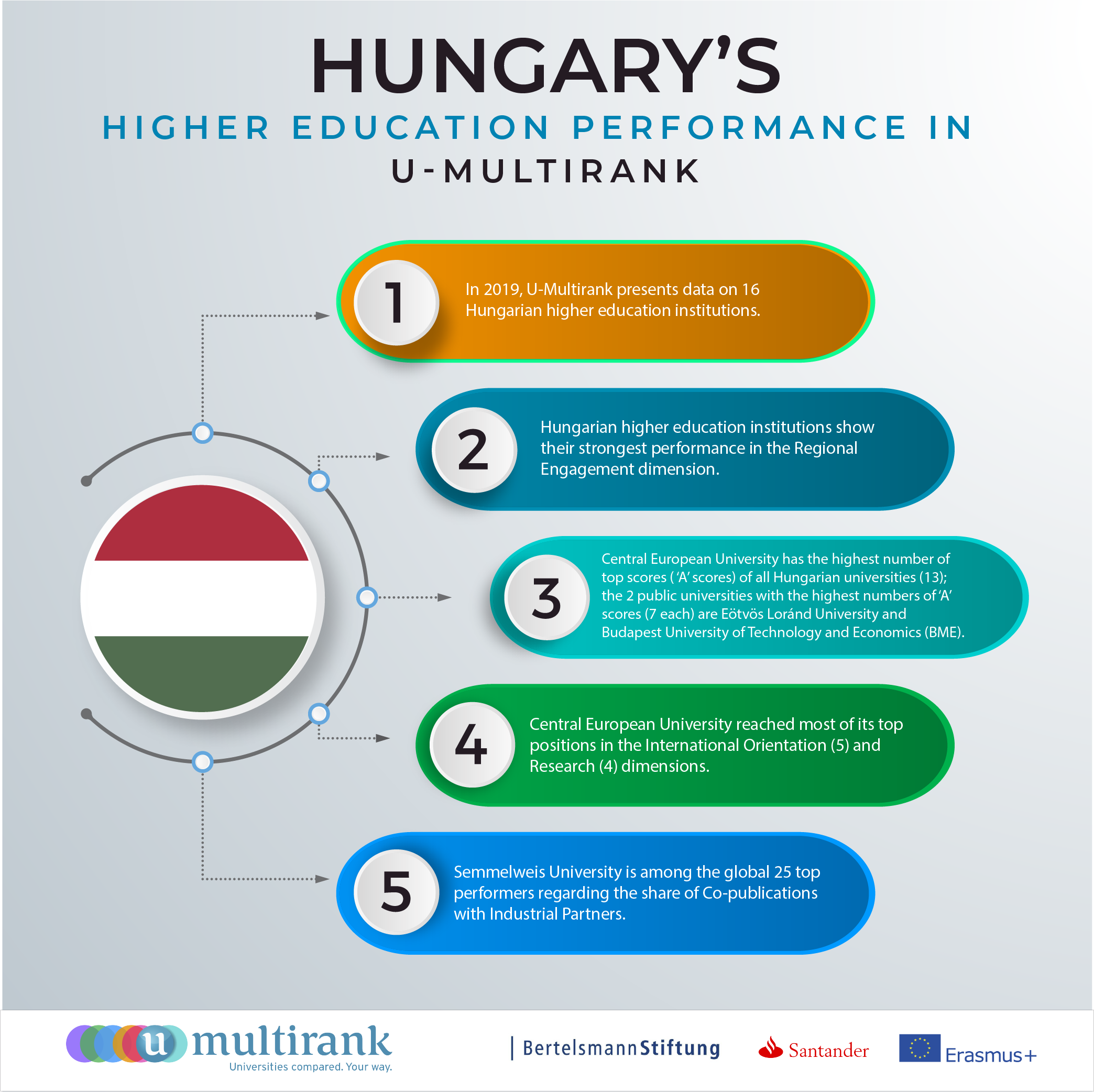 Hungary's Higher Education Performance in U-Multirank