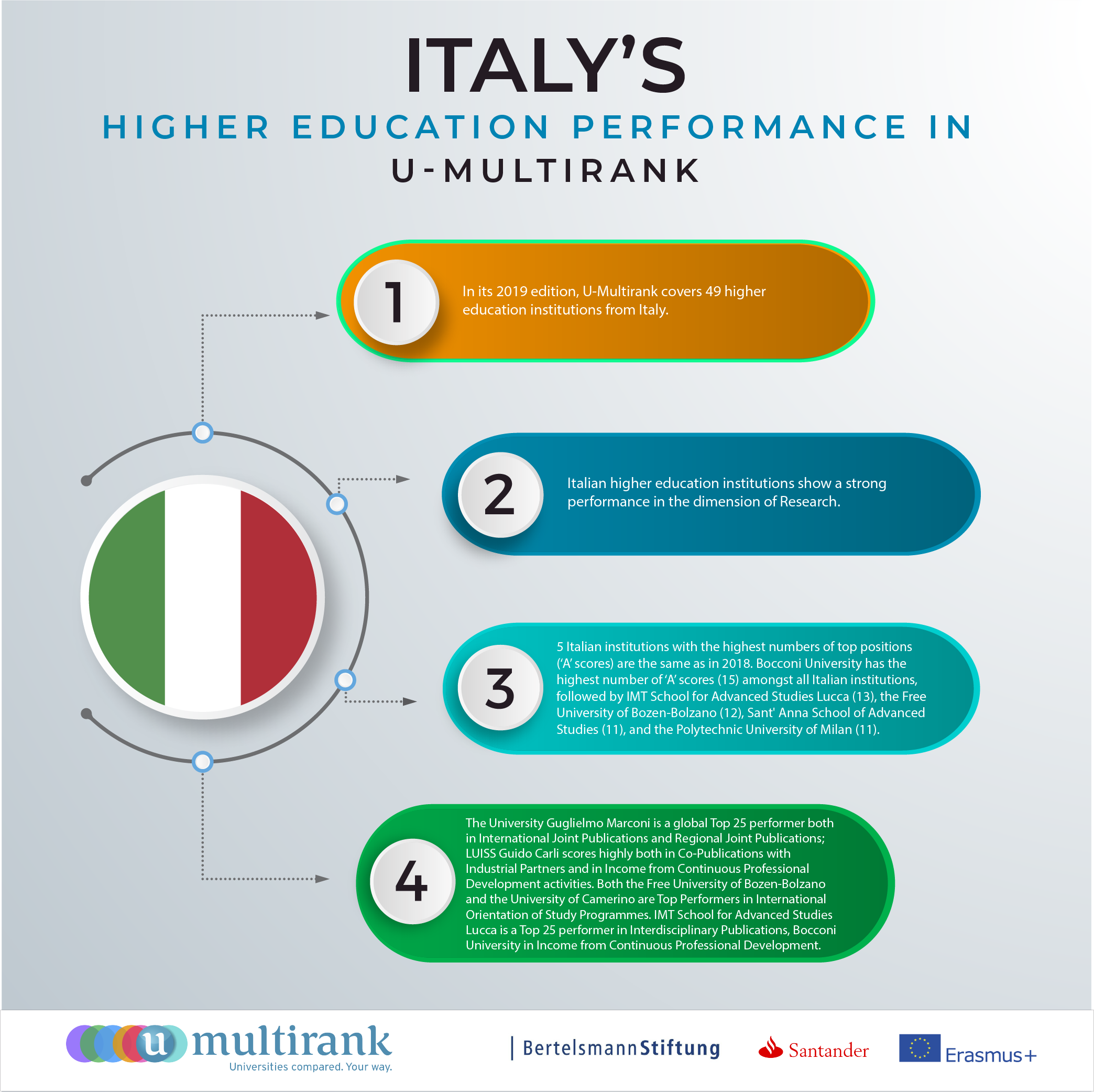 Italy's Higher Education Performance in U-Multirank