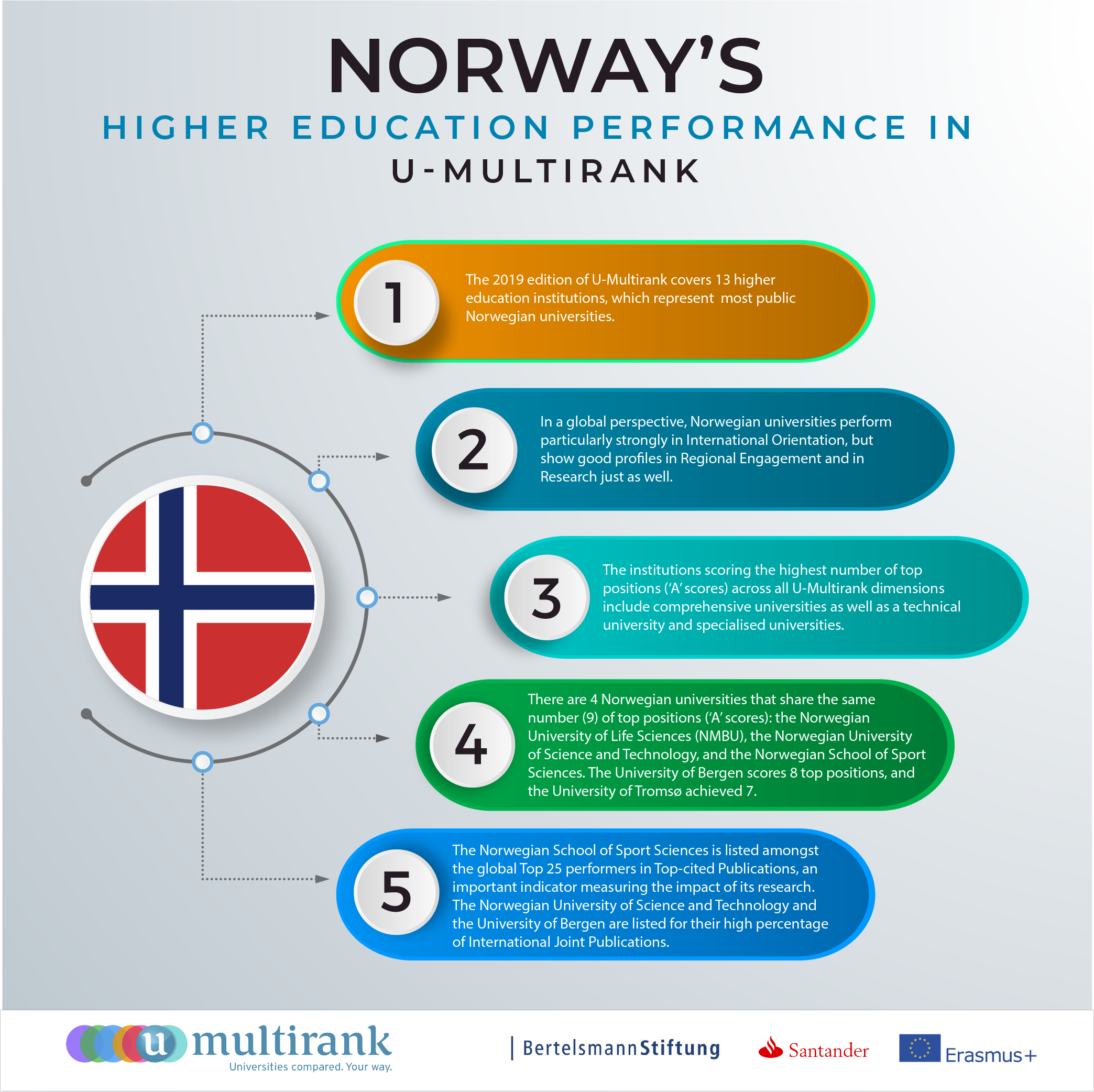 Norway's Higher Education Performance in U-Multirank