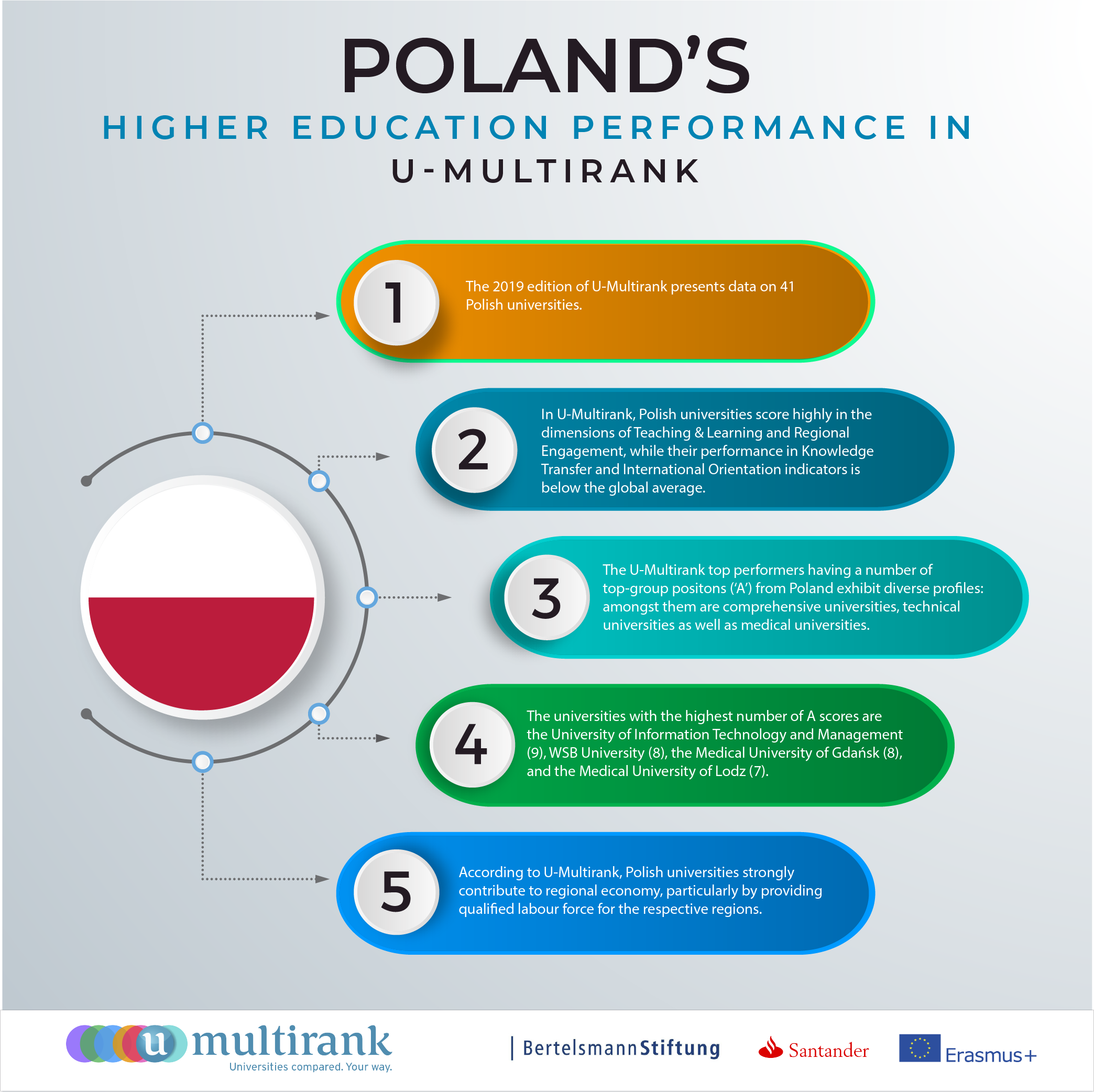 Poland's Higher Education Performance in U-Multirank