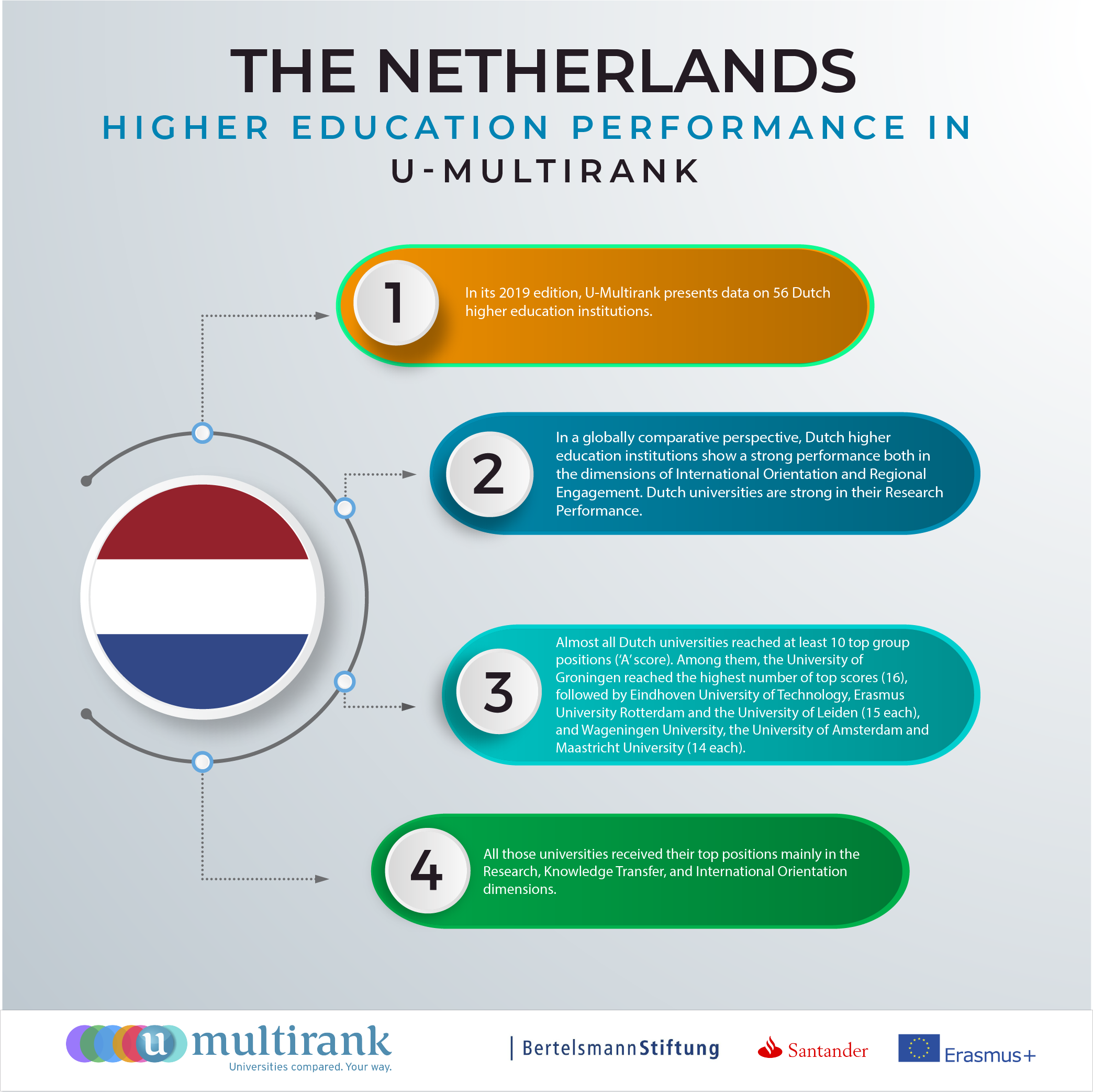 The Netherlands' Higher Education Performance in U-Multirank