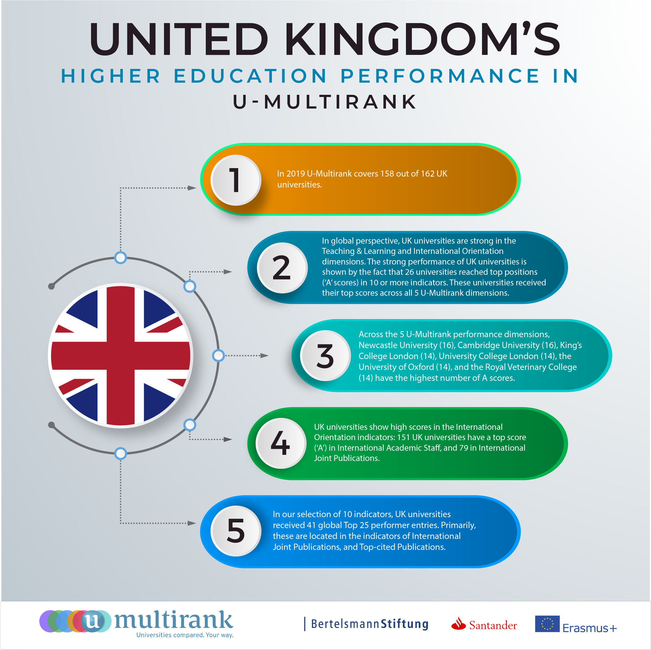 The UK's Higher Education Performance in U-Multirank