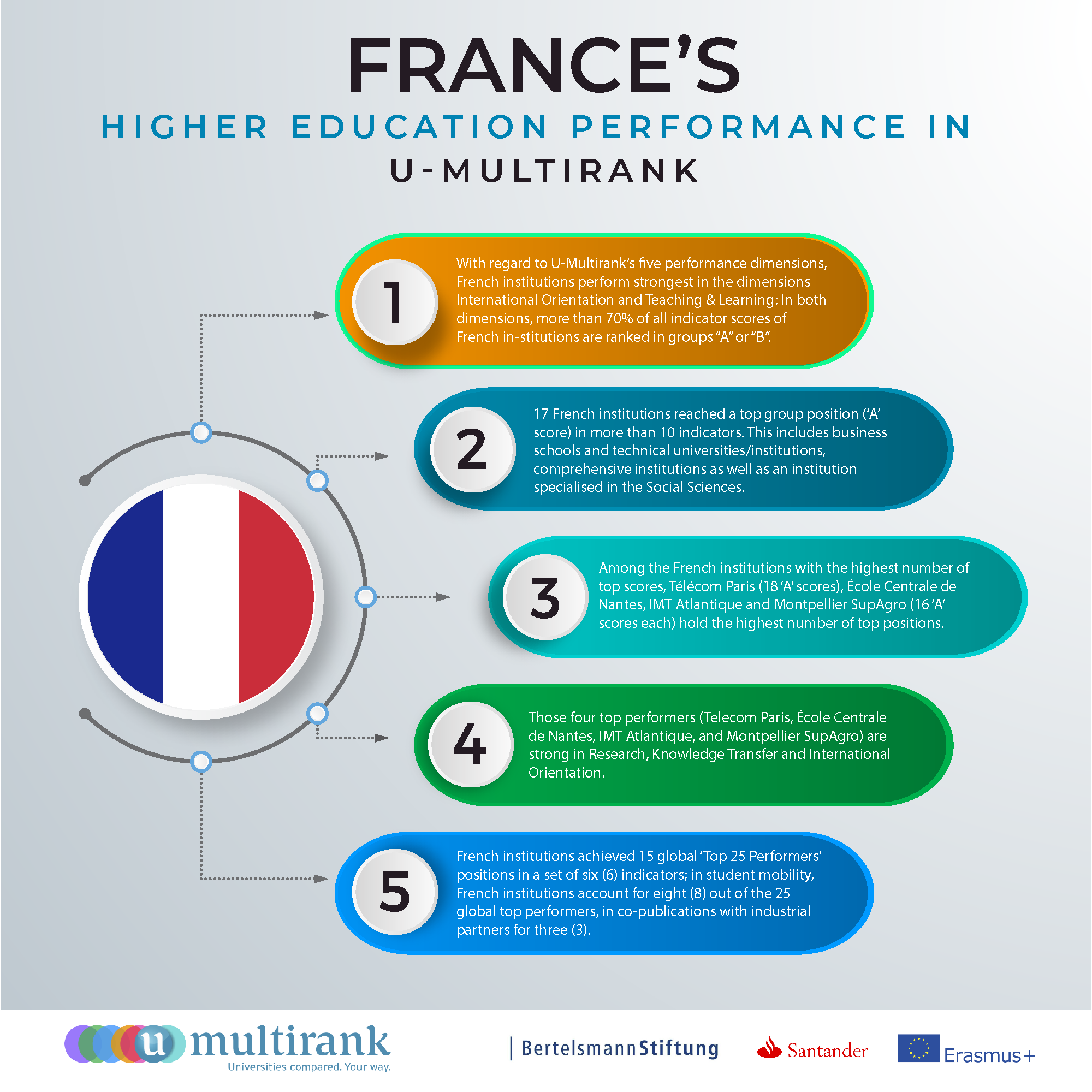 France's Higher Education Performance in U-Multirank