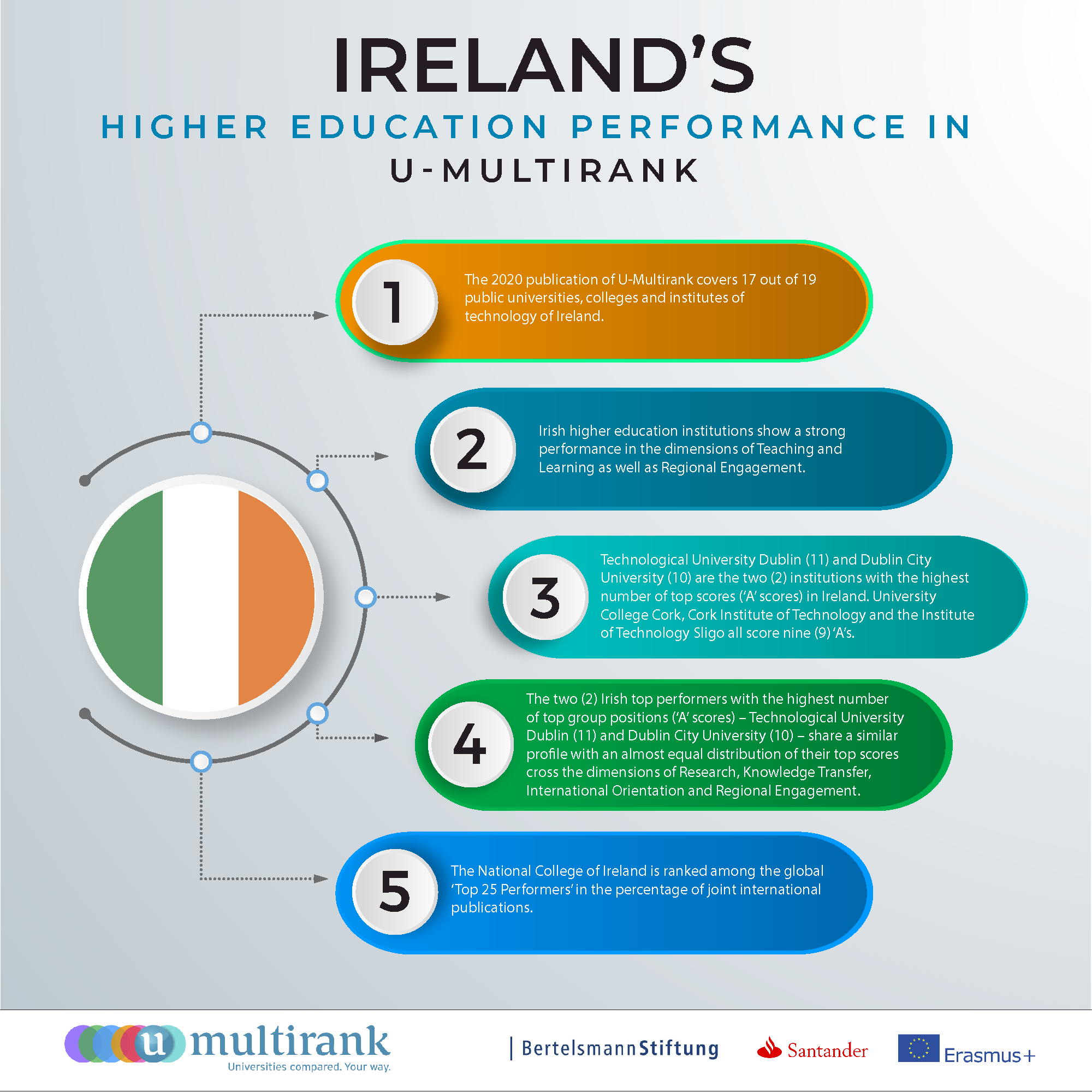 Ireland's Higher Education Performance in U-Multirank
