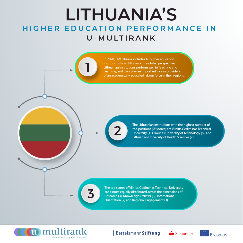 Lithuania's Higher Education Performance in U-Multirank