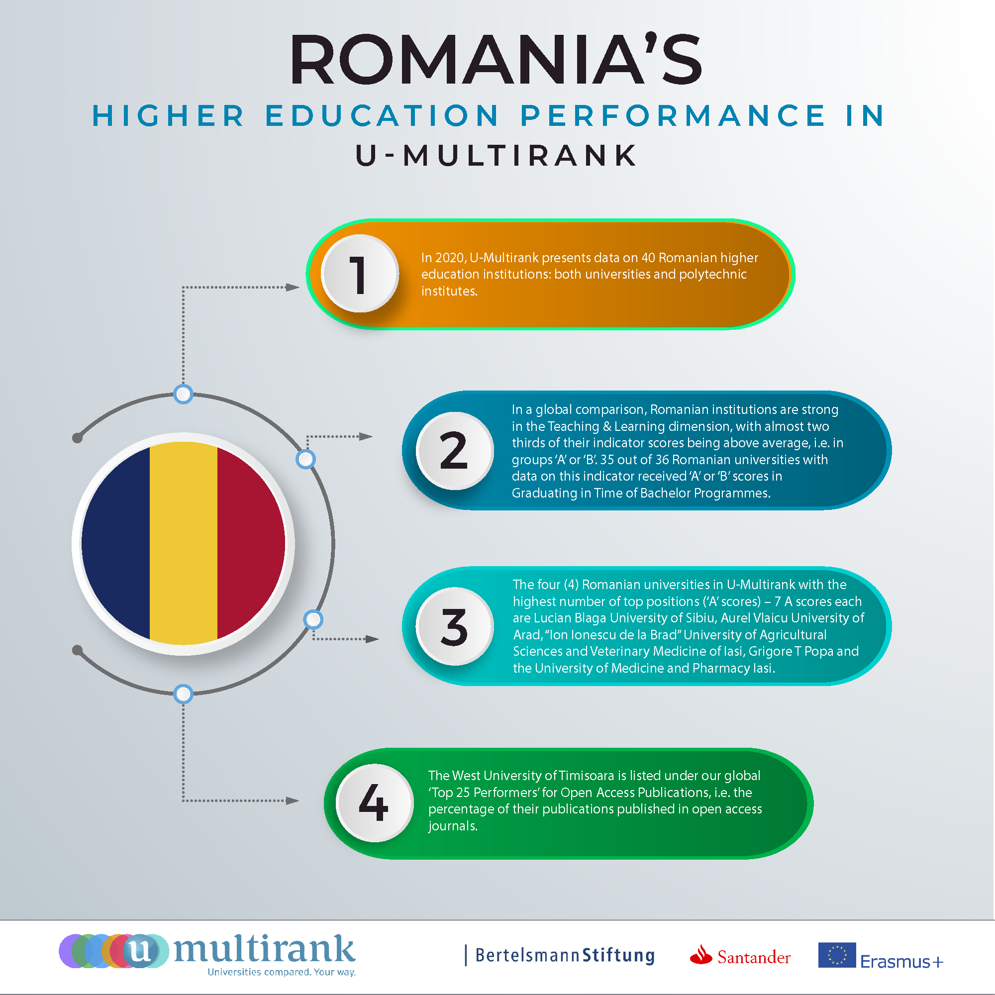 Romania's Higher Education Performance in U-Multirank