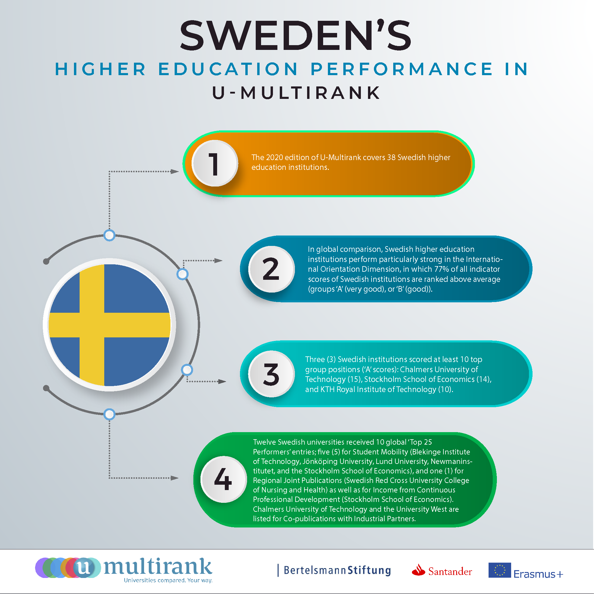 Sweden's Higher Education Performance in U-Multirank