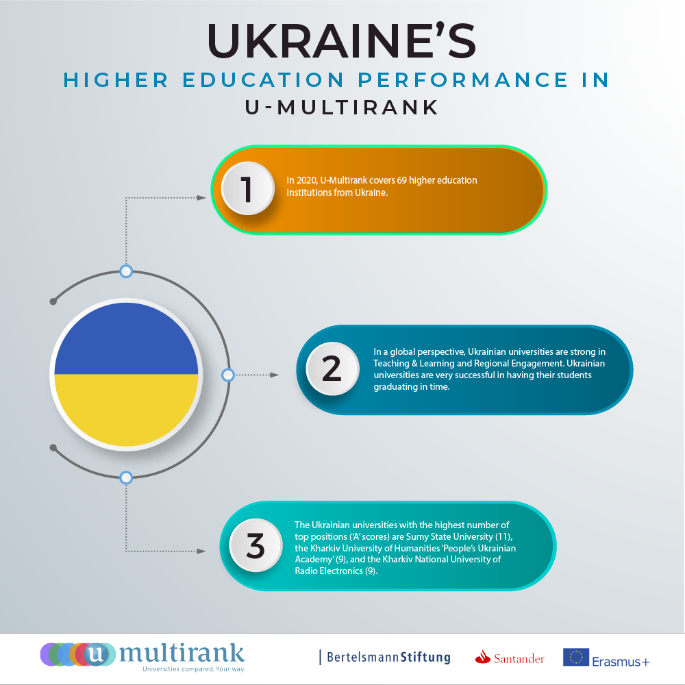 Ukraine's Higher Education Performance in U-Multirank