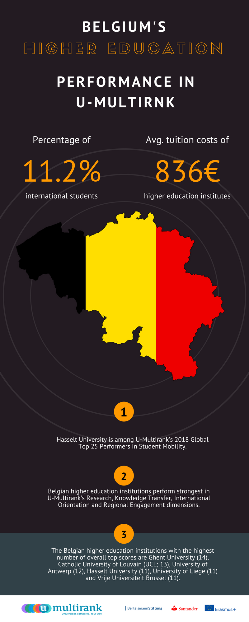Infographic - Belgium's Higher Education Performance in 2018