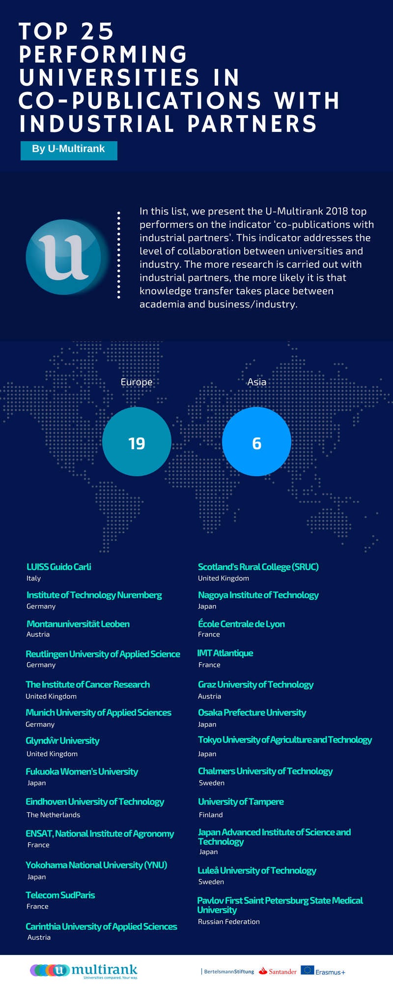 Top 25 universities in co-publications with industrial partners