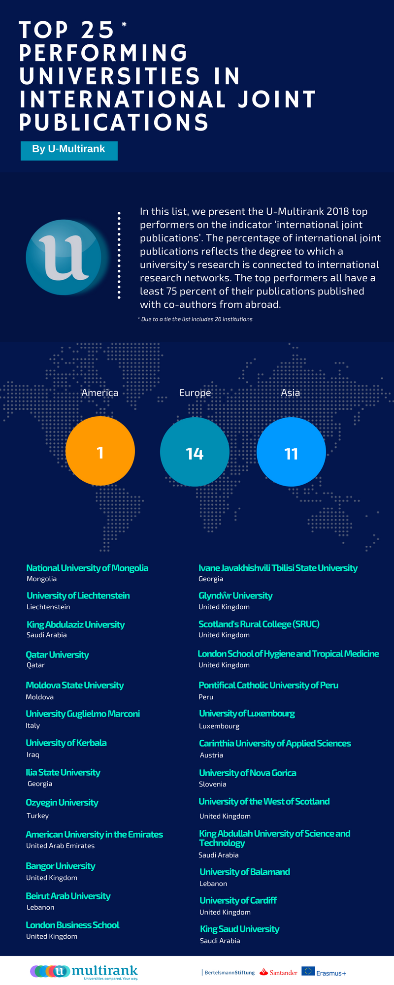Top 25 Universities in International Joint Publications