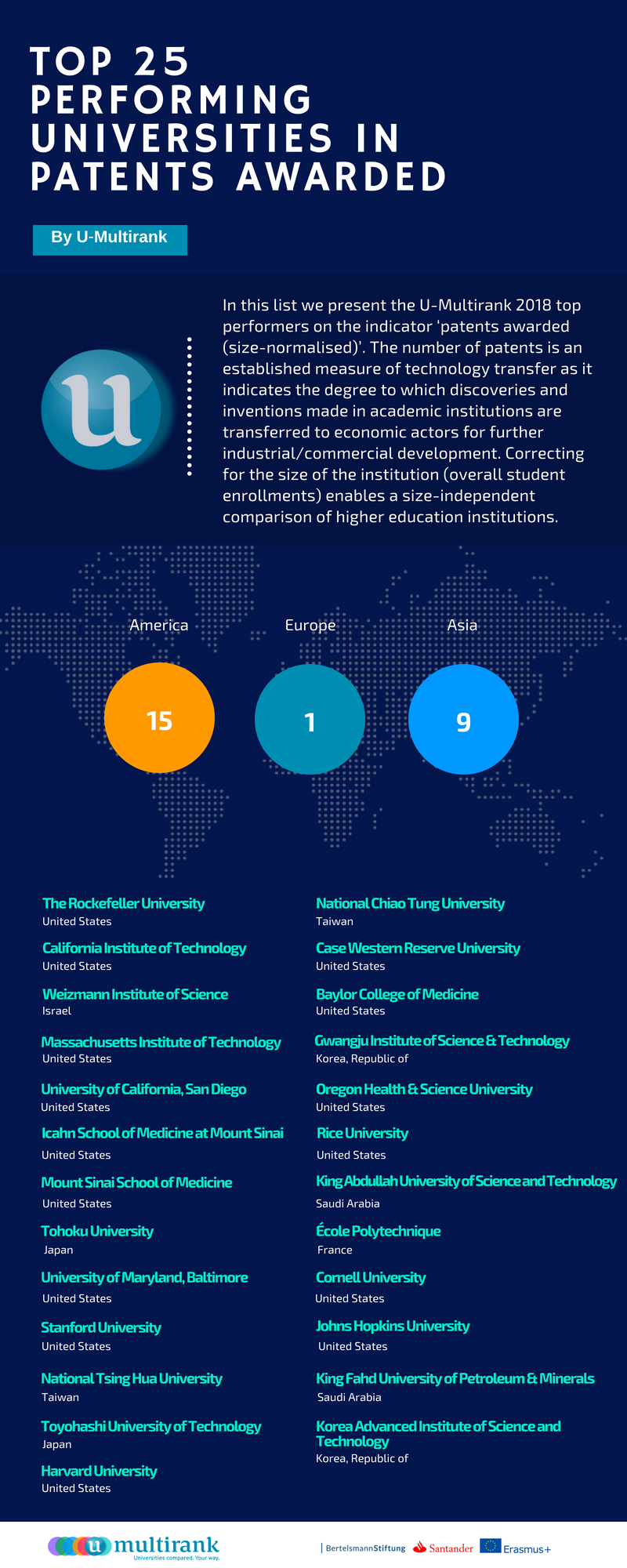 Top 25 Universities in Patents Awarded