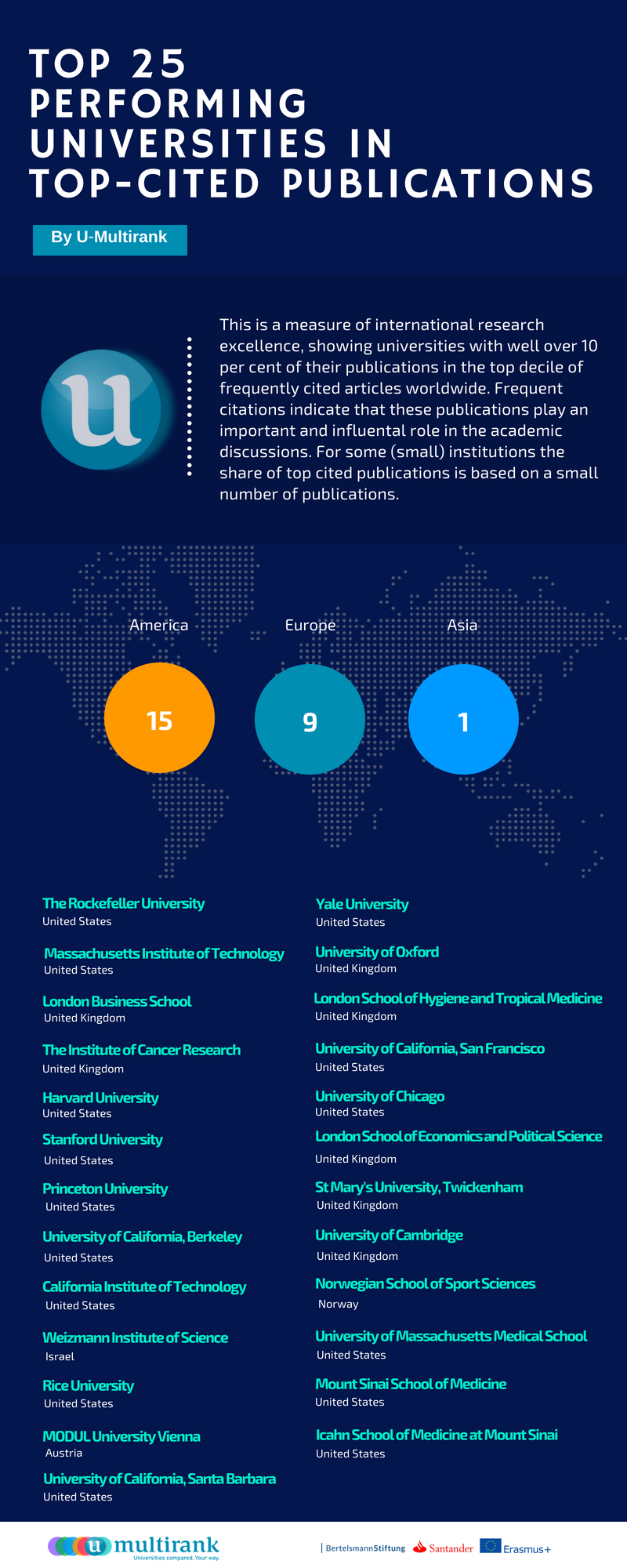 Top 25 Performing Universities in Top-Cited Publications